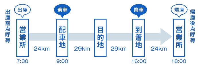road_list